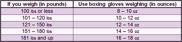 boxing glove weight tab