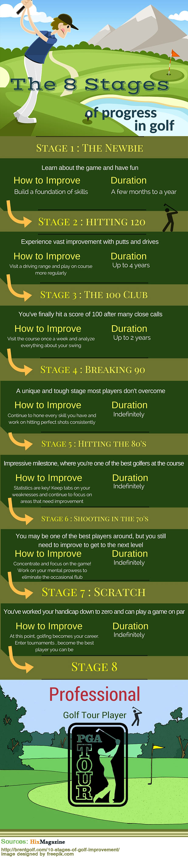 Stages of progression in golf infographic
