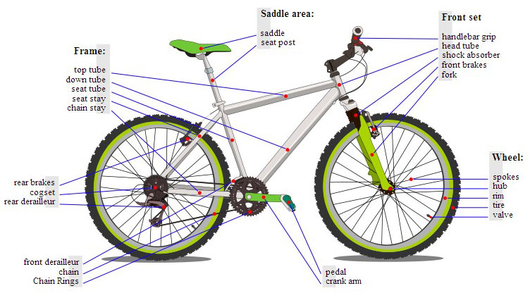 build a mountain bike