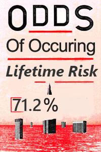 lifetime risk for heat and ac mechanics