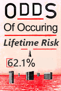lifetime risk on injury for electricians