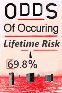 lifetime risk on injury for plumbers