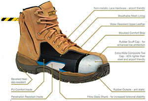 mid sole and other sections and materials of a work boot